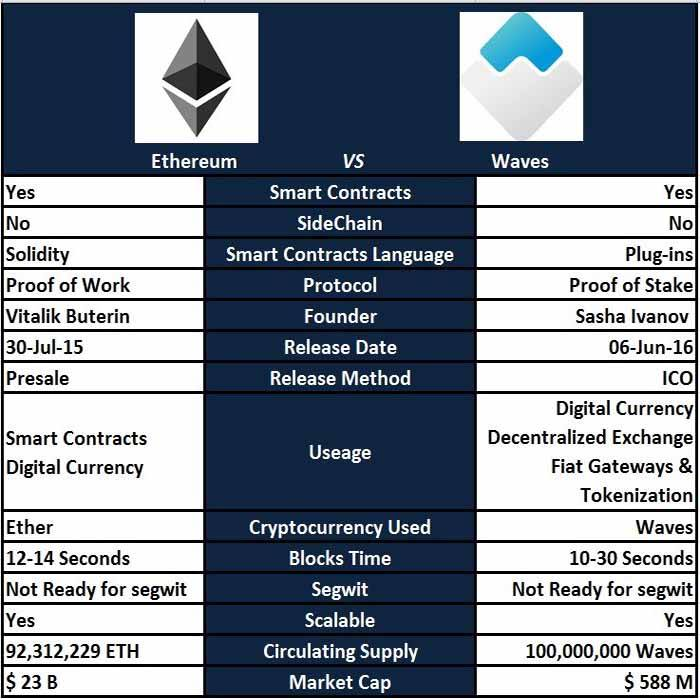 waves vs eth