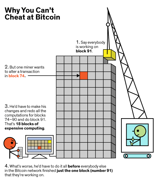 why bitcoin blockchain unhackable